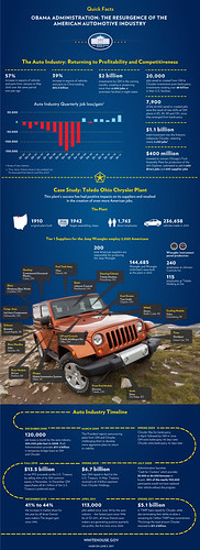 White-House-Infographic-Jeep-Obama by lee.ekstrom