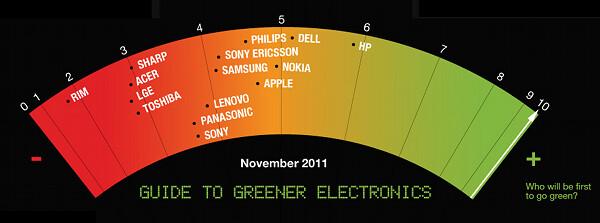 greenerguidenov2011