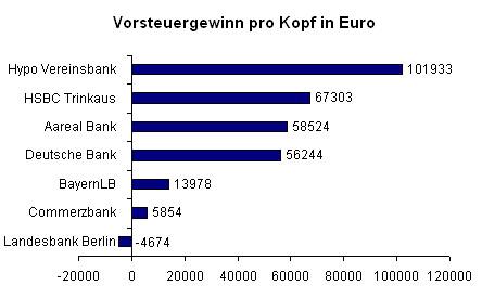 Das ultimative Ranking: Welche Bank in Deutschland am besten zahlt on