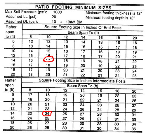 Concrete Column Footing Size Charts Pictures To Pin On