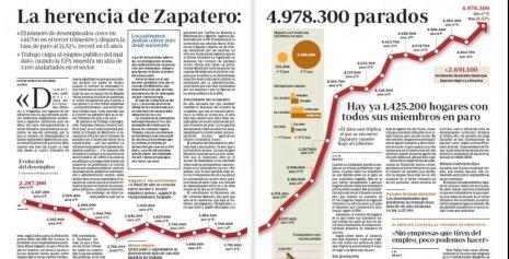 11j29 ABC Herencia Zapatero 5 millones parados