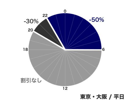 ETCの割引 - 東京・大阪/平日