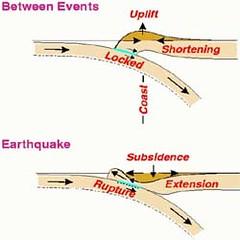 Upliftand Subsidence