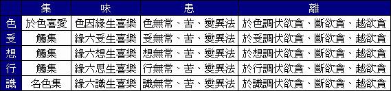 2011_05_11_五受陰_集味患離