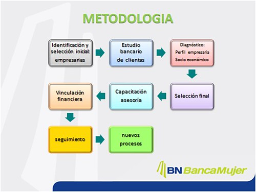 Metodología de Banca Mujer