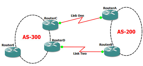 Two Link to The Same ISP with Loadsharing
