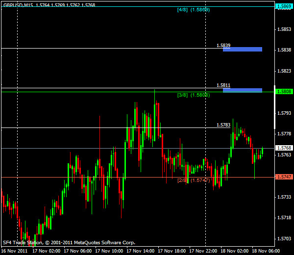 Прогнозы форекс: GBP/USD, европейская сессия 18 ноября 2011