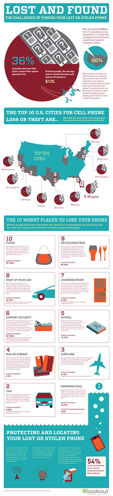 Lost-Phone-infographic