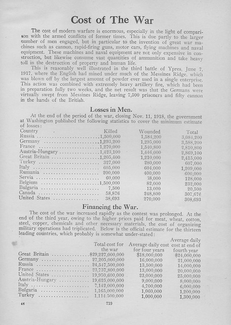 Cost of the War (c. 1925)