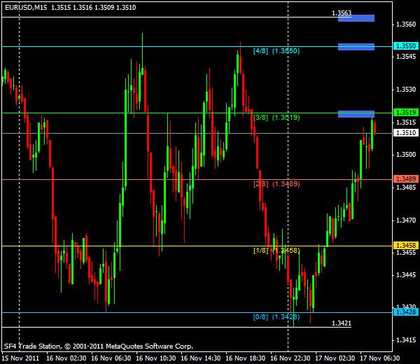Прогнозы форекс: EUR/USD, европейская сессия 17 ноября 2011