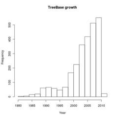 R-TreeBASE Tutorial