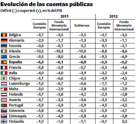 11k01 Previsiones crecimiento 2011 12