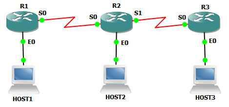 1. CONFIGURING OSPF IN SINGLE AREA
