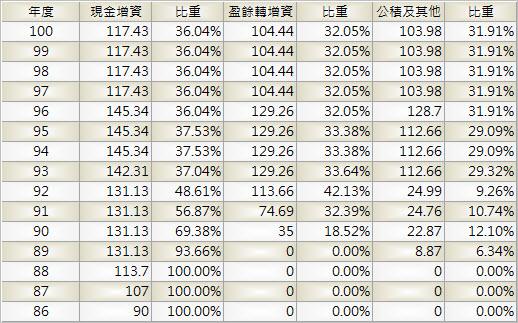 4904_遠傳_股本形成_1002Q
