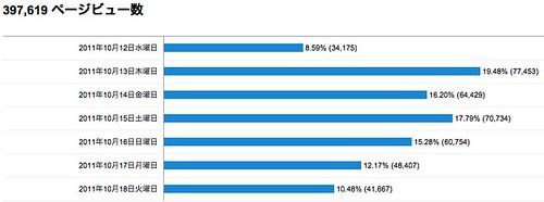 すべてのユーザーのページビュー数 - Google Analytics