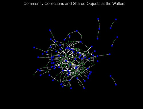 Community Collections and Shared Objects at the Walters