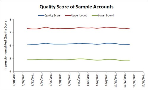 QS of Sample Accounts