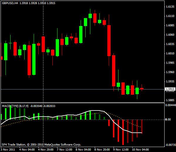 Прогнозы форекс: GBP/USD, американская сессия 10 ноября 2011