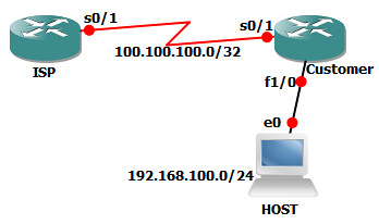 Single BGP with Default Route