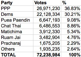 Analysis of the 2011 Thai Election – Part 4: Constituency Vote