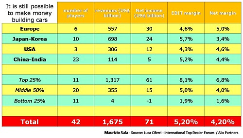 1 - OEM Revenues_Alix Partners