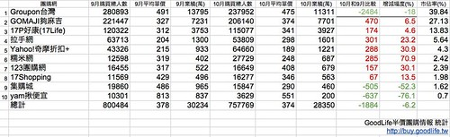 2011年10月台灣團購市場排名