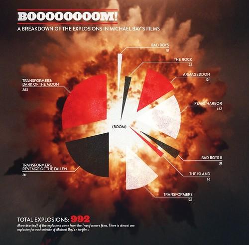111105(2) - 趣味統計圖表,解構『BAYHEM 麥可貝爆破風格』的陣亡人數、爆炸規模、觀眾爽度! (2/4)