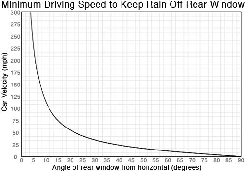 Minimum Driving Speed to Keep Rain Off Rear Window