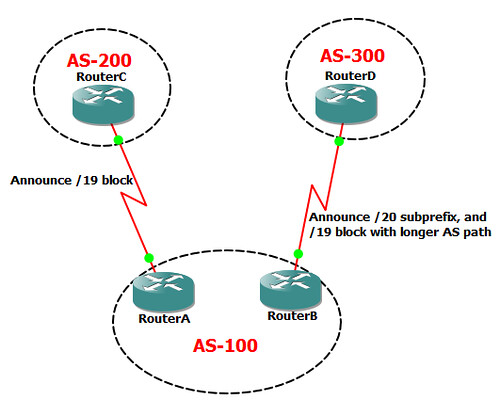 Two links to different ISPs with More Controled Loadsharing