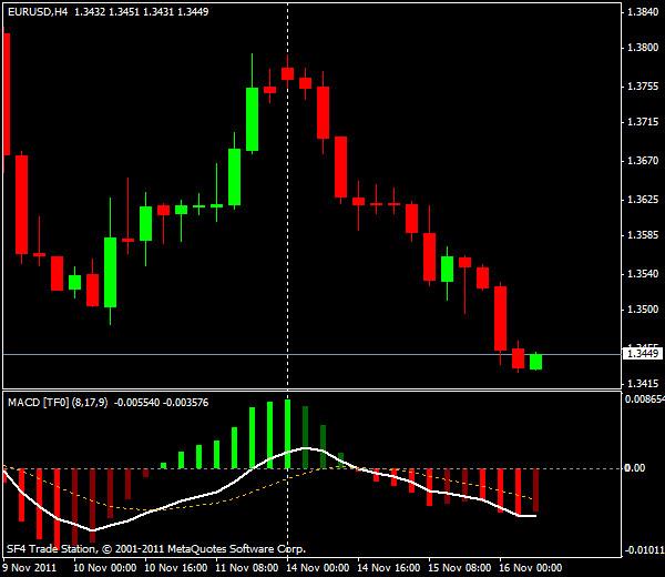 Прогнозы форекс: EUR/USD, европейская сессия 16 ноября 2011