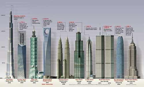 Talles buildings in the world