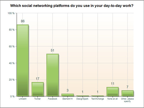 survey-social-network-platforms