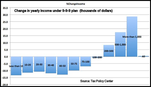 Tax Policy 9-9-9 Plan