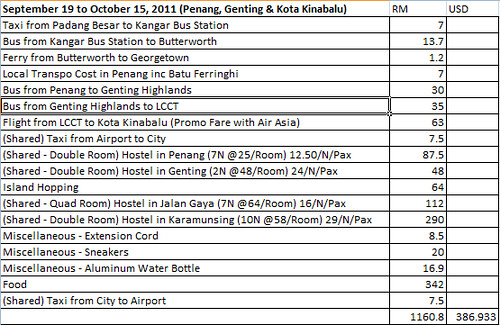 How Much Did I Spend in Penang, Genting and Kota Kinabalu