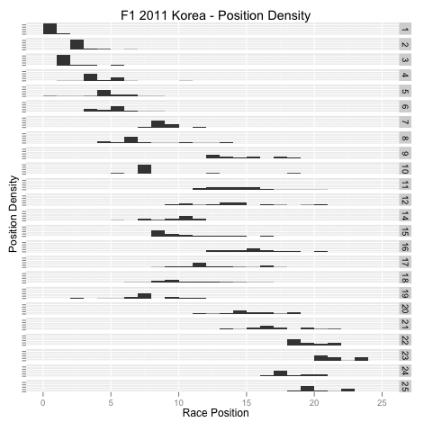 F1 2011 Korea Position Density