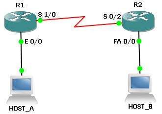 1.  CONFIGURE SITE-TO-SITE IPSEC VPN
