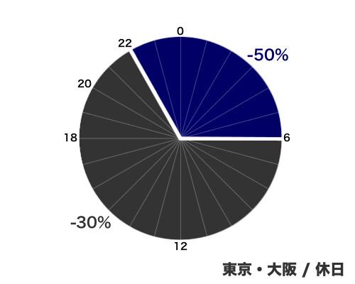 ETCの割引 - 東京・大阪/休日