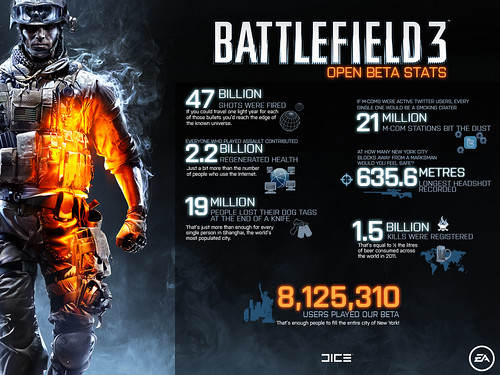 Números do BF3 Open Beta