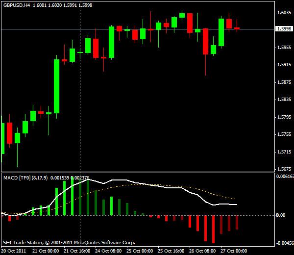 Прогнозы форекс: GBP/USD, европейская сессия 27 октября 2011
