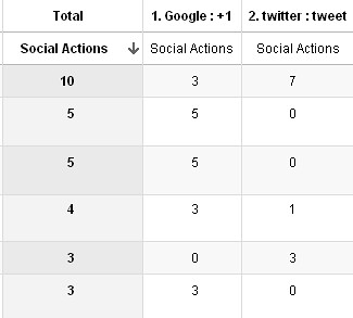 Social action by page in Google Analytics
