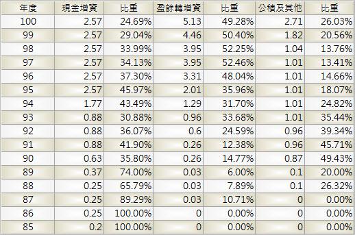 3090_日電貿_股本形成_1003Q