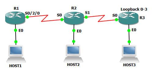 8. OSPF ROUTE SUMMARIZATION