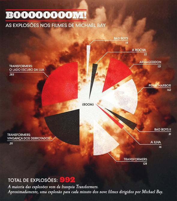 Explosões nos Filmes