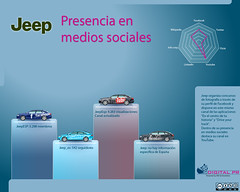 Jeep: presencia en medios sociales (Digital PR Espaa) Tags: espaa cars spain flickr jeep socialnetwork wikipedia coches facebook linkedin socialmedia youtube automotion automovilismo redessociales twitter automocin slideshare mediossociales