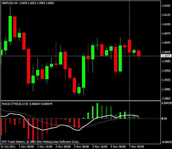 Прогнозы форекс: GBP/USD, европейская сессия 7 ноября 2011