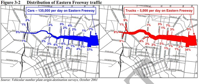 Where traffic from the Eastern Freeway goes