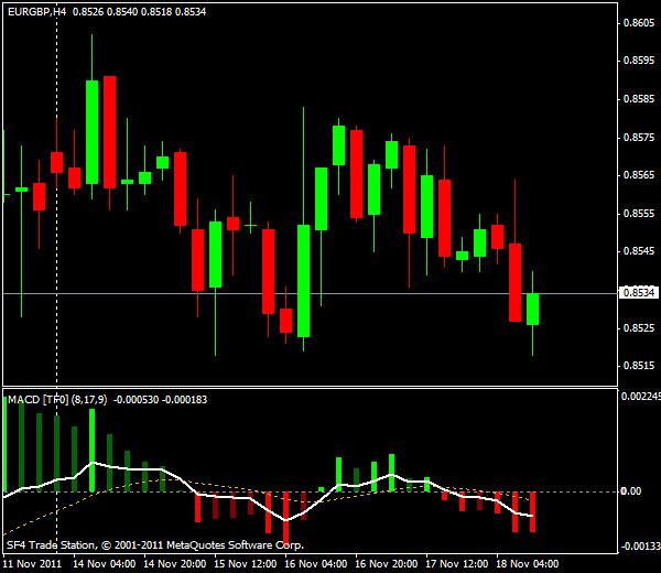 Прогнозы форекс: EUR/USD, американская сессия 18 ноября 2011