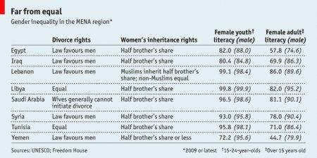 11j14 Economist Las mujeres y la primavera árabe