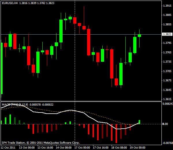 EUR/USD, торговля внутри дня от уровней Мюррея и Фибоначчи - европейская сессия 19 октября 2011