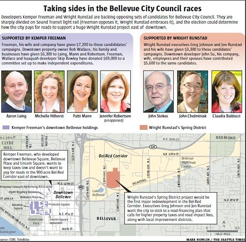 Election factions in Bellevue, Washington